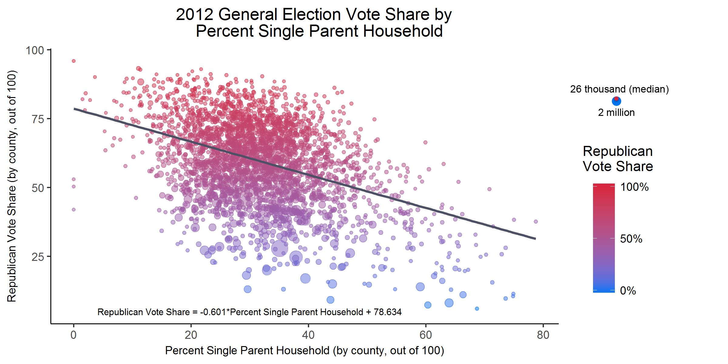 Marriage Single Parenthood And The Vote Speak For Sociology - 2016 us election map by county purple